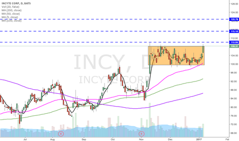 INCY: INCY POTENTIALLY breaking out of its box.