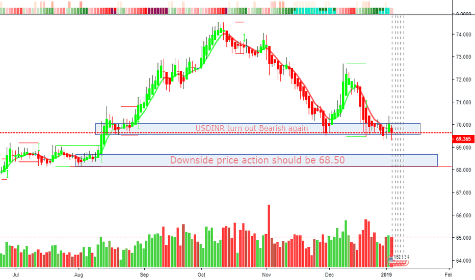 Usdinr Day Chart Clean Picture
