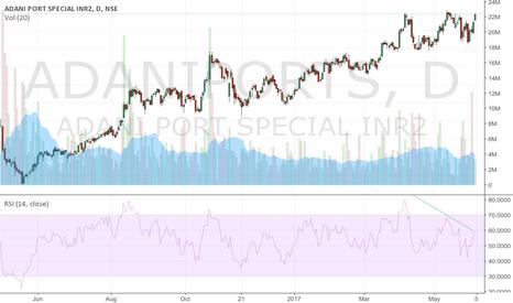 ADANIPORTS: Bearish divergence