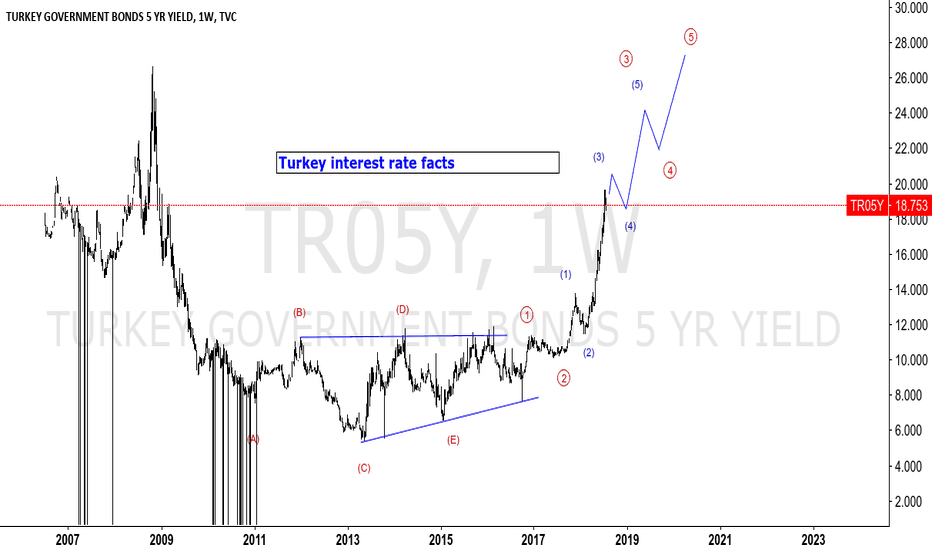 TR05Y: TURKEY interest rate facts