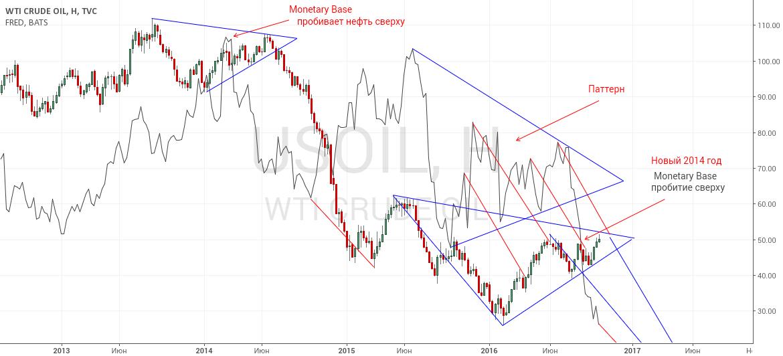 Монетарная база ФРС и нефть
