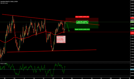 AUDUSD: Attractive Risk:Reward opportuity in AUDUSD on short side