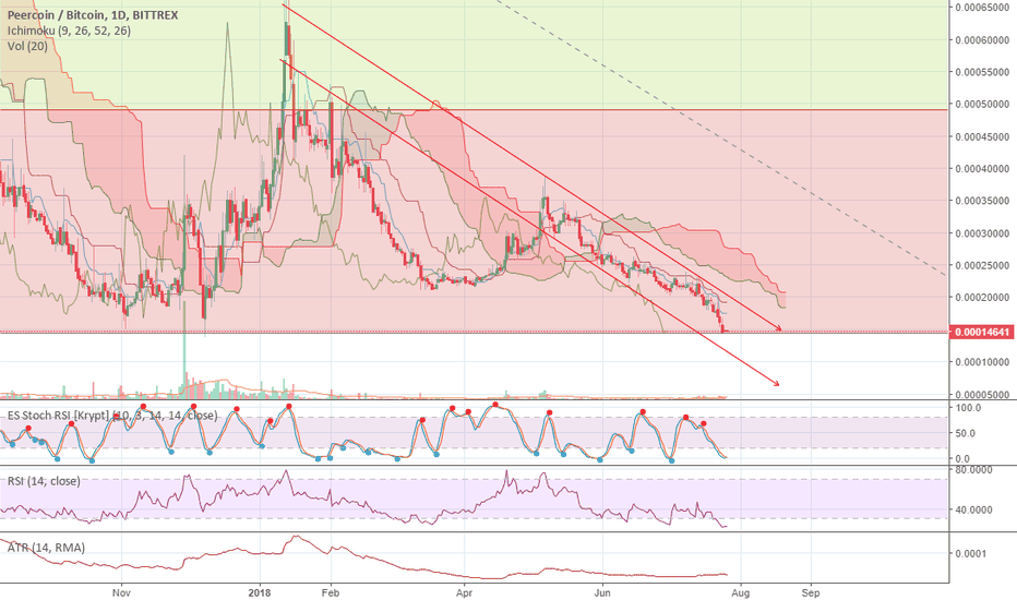 PPCBTC: PPC/BTC - Peercoin - Nearly super bottom. Pump or dead? #PPC