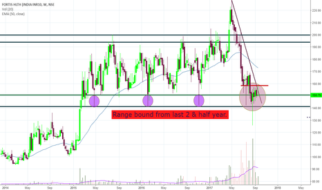 FORTIS: FORTIS - At support.