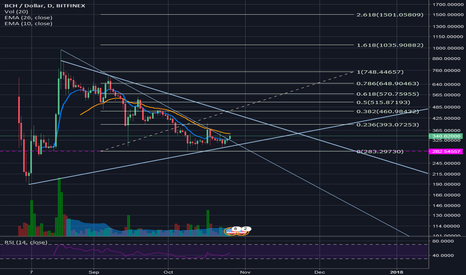 BCHUSD: Time to long, first call confirmed