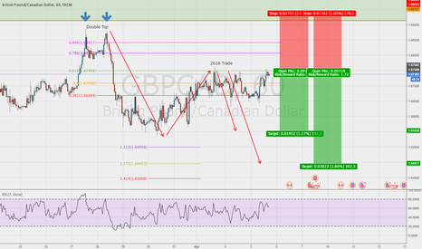 GBPCAD: 2618 Trade on the GBP/Cad 1hr chart