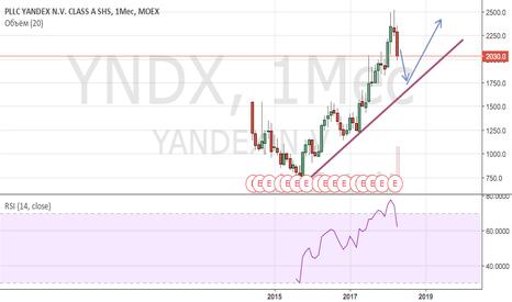 YNDX: Ждем возможность купить Яндекс