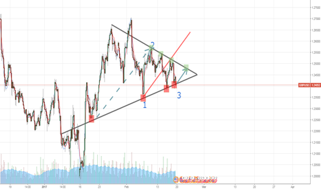 GBPUSD: Another Wolfe ?