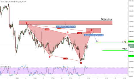 EURAUD: Potetnial Bearish Cypher on EURAUD