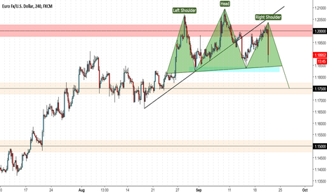 EURUSD: daily head and shoulders