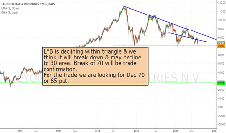 LYB: LYB - short at the break of 70