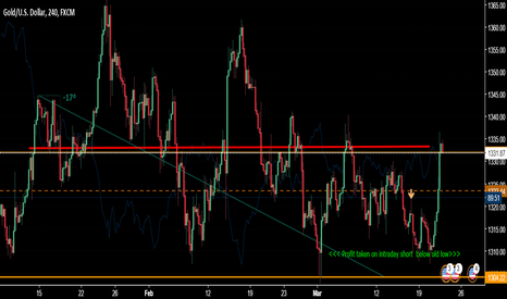 XAUUSD: missed that long but nice reactions from my levels from last wee