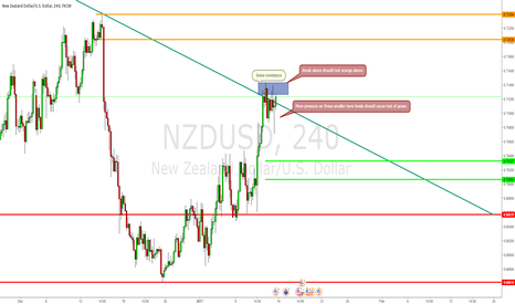 NZDUSD: Bias is still to the downside