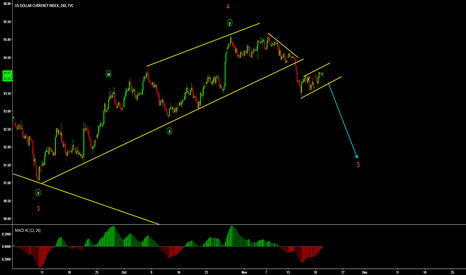 DXY: DXY Correction in the making