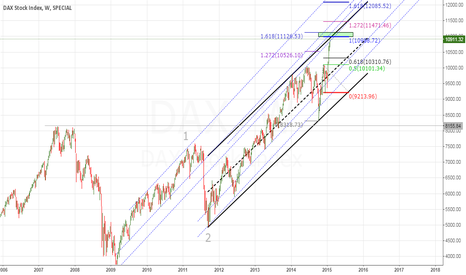 DAX: QE AND DAX, THE BIG LONG MARKET #2