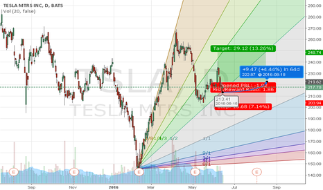 TSLA: Tesla Gann Fan .. possible uptick?? Any Thoughts?