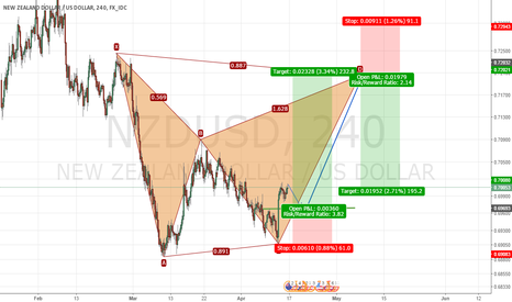 NZDUSD: Emerging Bat pattern