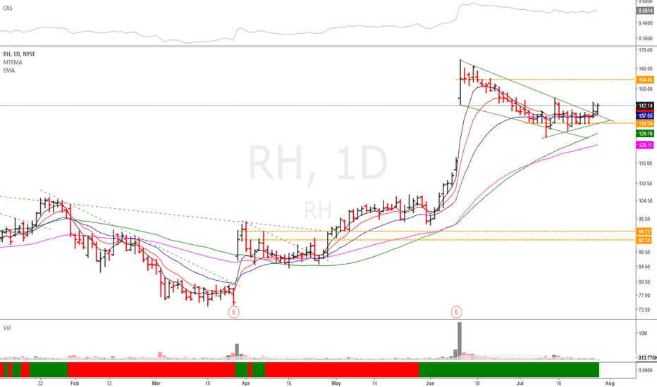 RH: $RH
