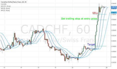 CADCHF: Limit Order
