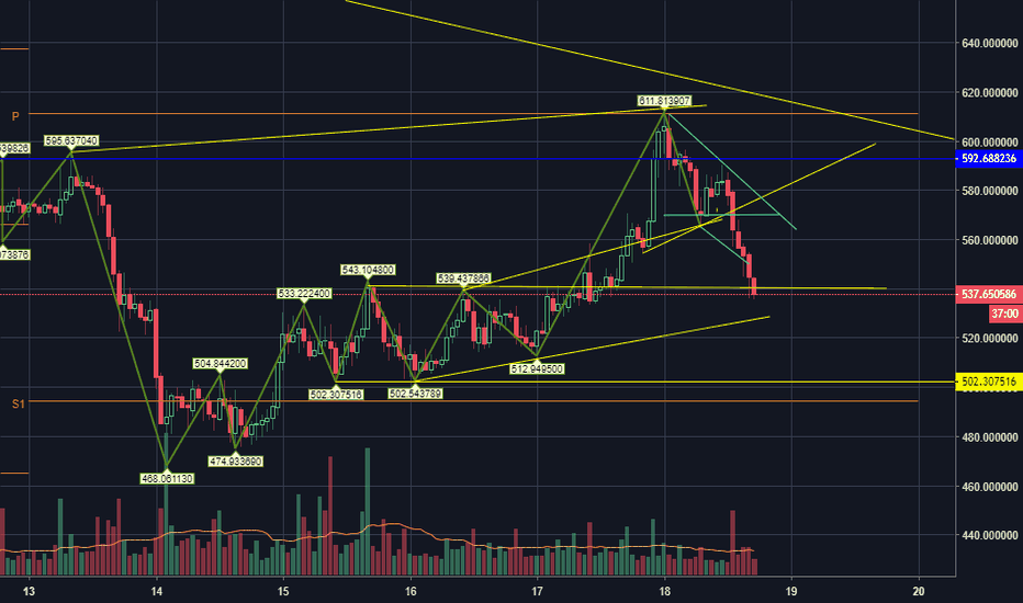 BCCUSD: BCC Descending Triangle Pattern at 1 hour