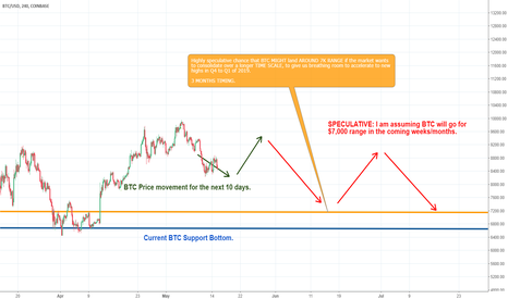 BTCUSD: BTC Price Action Forecast - READY FOR MORE MONEY??