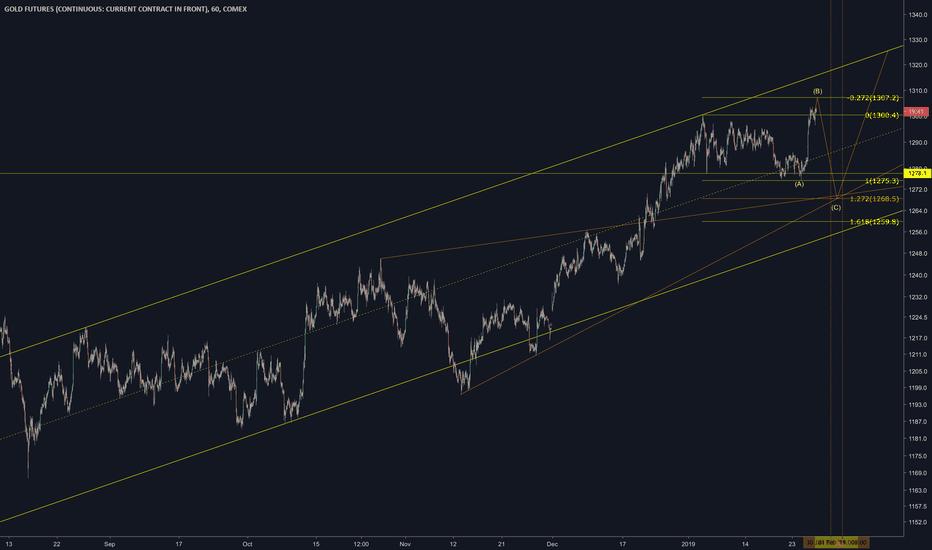 GC1!: GOLD FOMC FREAK'EM SHORT / LONG