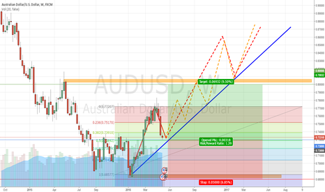 AUDUSD: AUDUSD Weekly Outlook