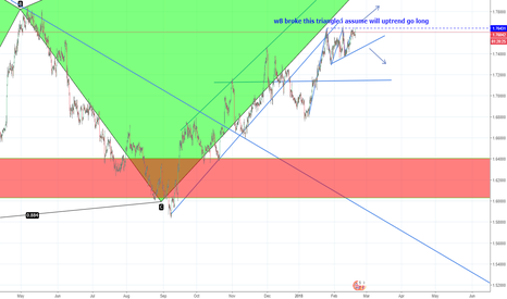 GBPCAD: ACCENDING TRIANGLE-GBPCAD