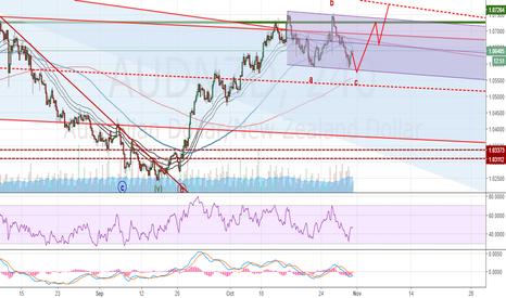 AUDNZD: AUDNZD: Looking for long opportunity