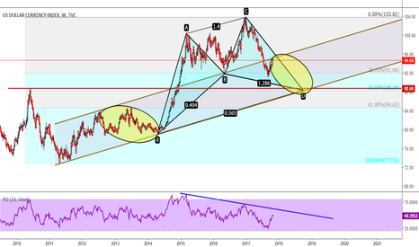 DXY: DXY; TARGET=88
