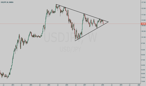 USDJPY: USDJPY symmetric triangle setup (study purpose only)