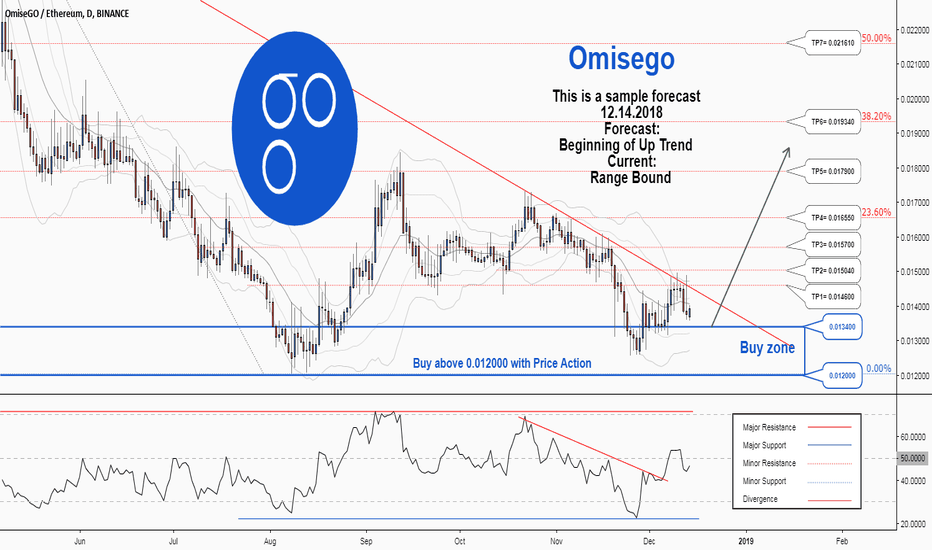 OMGETH: There is a possibility for the beginning of an uptrend in OMGETH