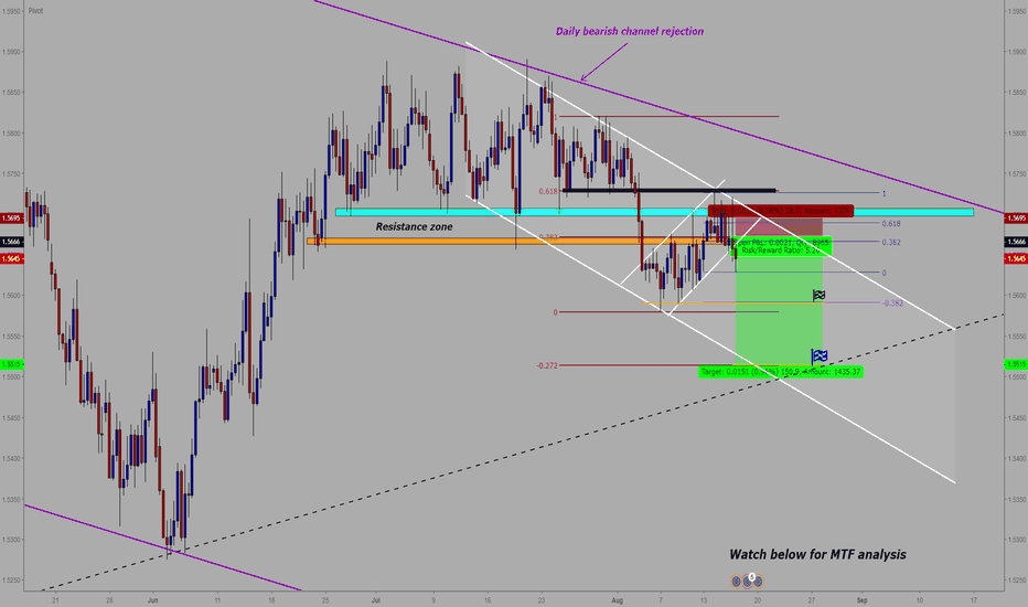EURAUD: EUR/AUD : Sell entry (Multi time frame Analysis)