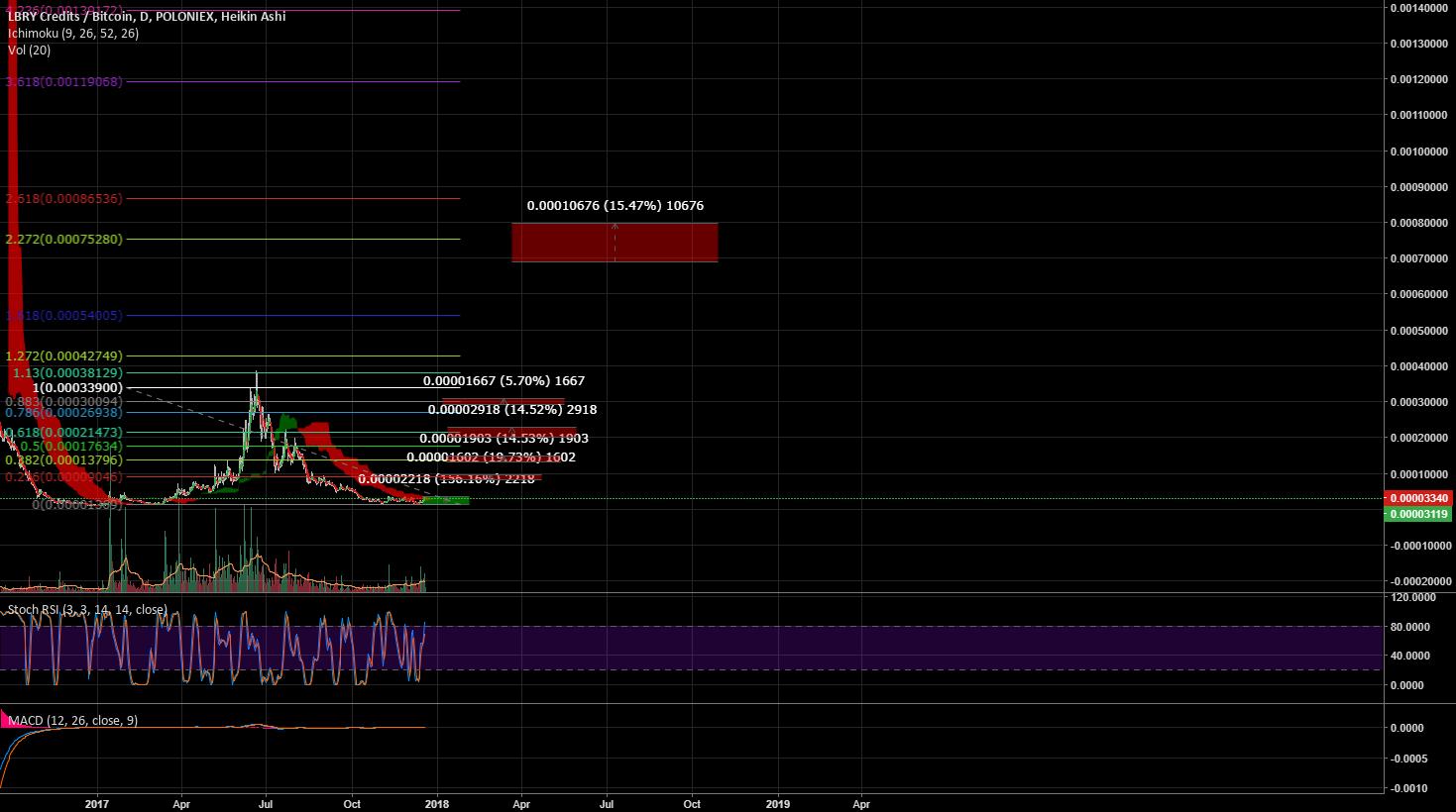 LBC/BTC PLNX+BTRX