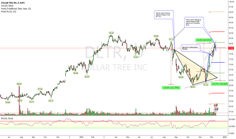 DLTR: Bearish Continuation wedge
