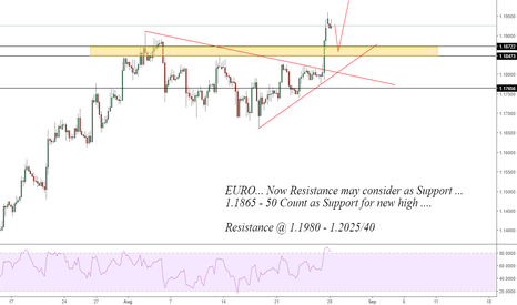 EURUSD: Euro: Buying Suggest in upcoming Sessions
