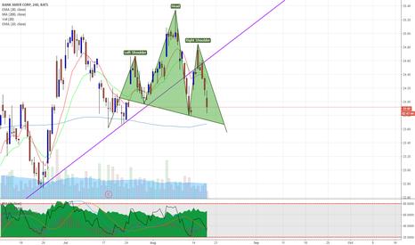 BAC: BAC Bank of America pending Head & Shoulders pattern - AGAIN!