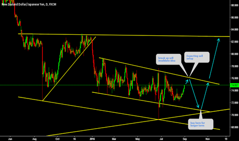 NZDJPY: NZDJPY Sell setup in the corrective Descending Bearish Channel
