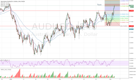 AUDUSD: audusd double bottom bounce