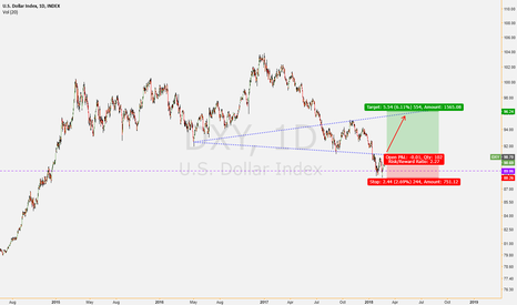 DXY: WW in DXY