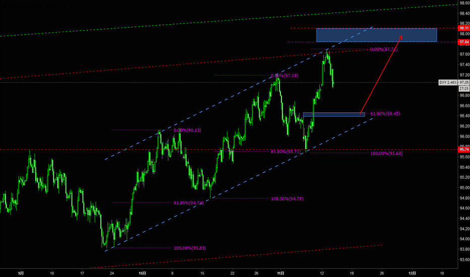 DXY: DXY  11.13