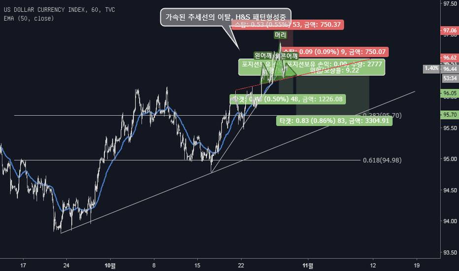 DXY: 10M 5W DXY Short