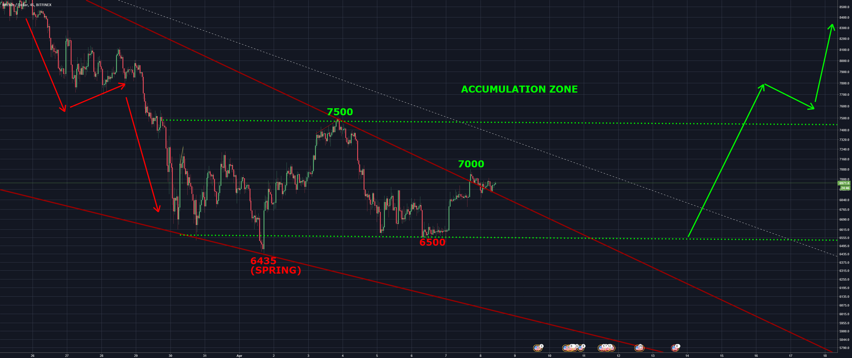 WE PLAY KING OF THE HILL! ENTER THE ACCUMULATION ZONE!(BITCOIN)