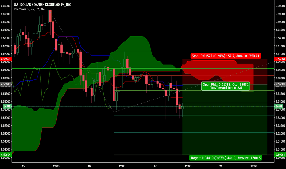 USDDKK: Reaction from 50 weekly Fib retracement