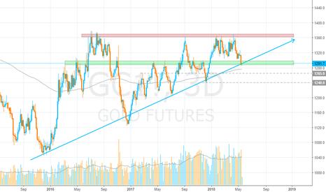 GC1!: Gold, Price on Trendline & Support