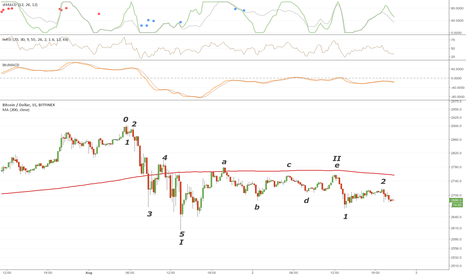 BTCUSD: Bearish Bitcoin wave count post-Aug 1st