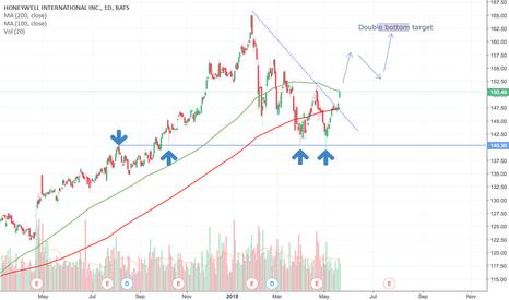 HON: Honeywell (HON) double bottom - price target 162