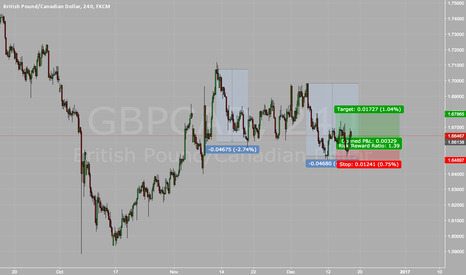 GBPCAD: GBPCAD AB=CD
