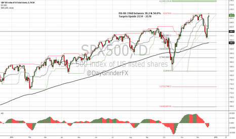 SPX500: Fib Players looking for Higher Levels