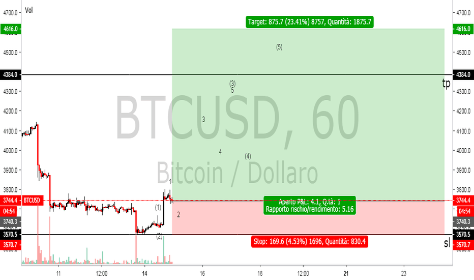 BTCUSD: BITCOIN TREND DIRECTION VOL:4